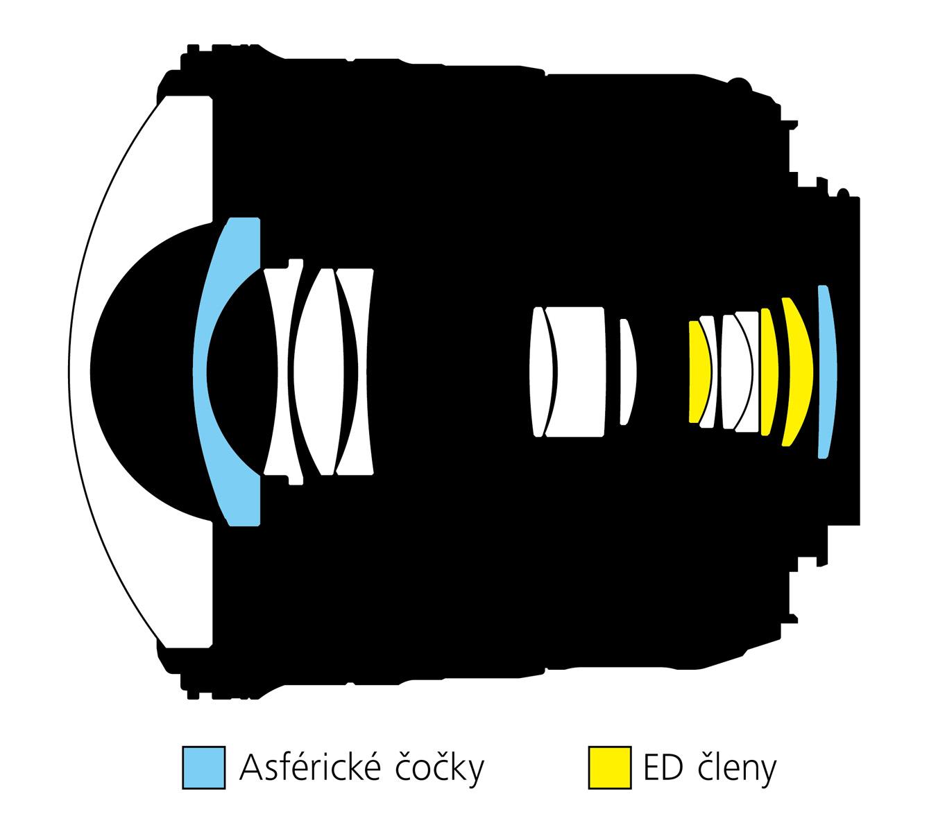 Nikkor 8-15 konstrukce, optické členy