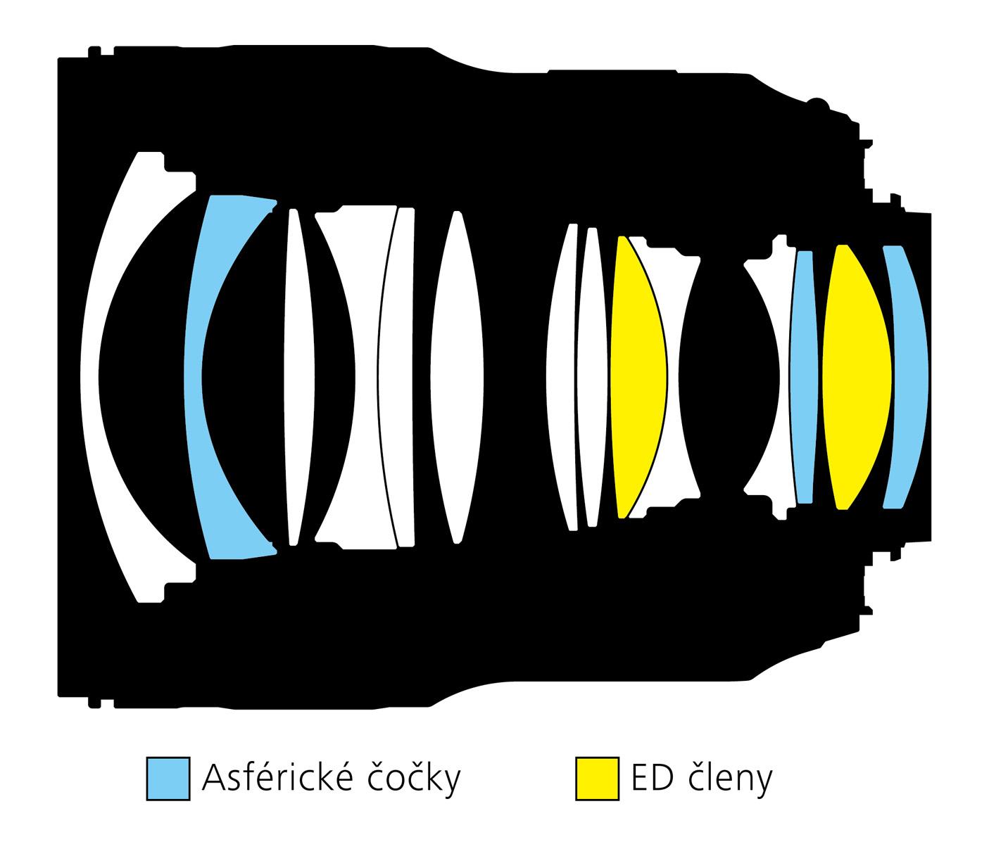 Nikkor 28mm f/1.4 konstrukce, optické členy