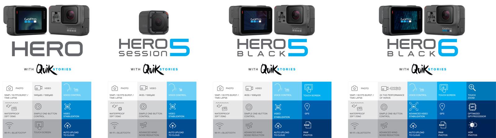 Nová, cenově dostupná akční kamera GoPro