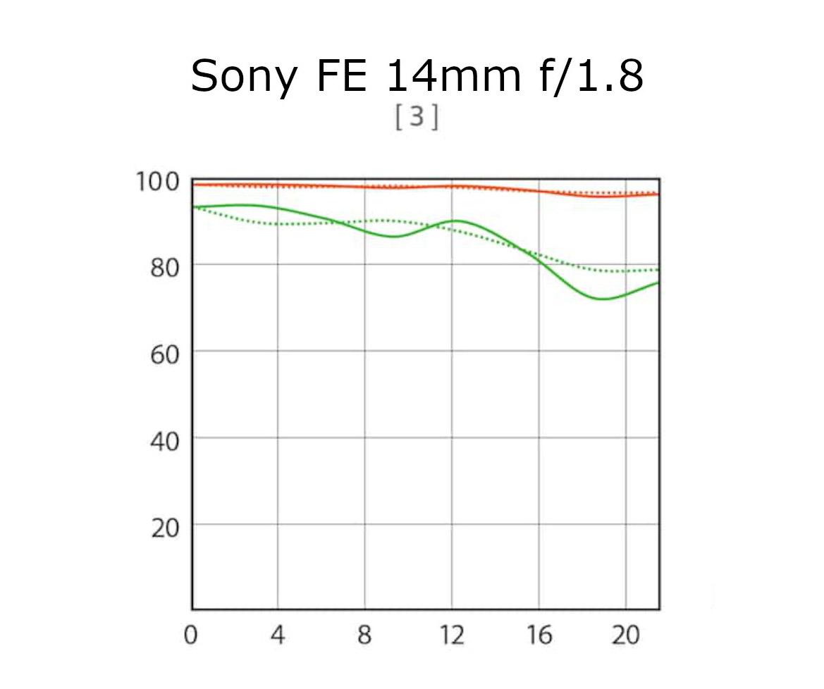 MTF křivky objektivu Sony FE 14mm f/1.8 GM